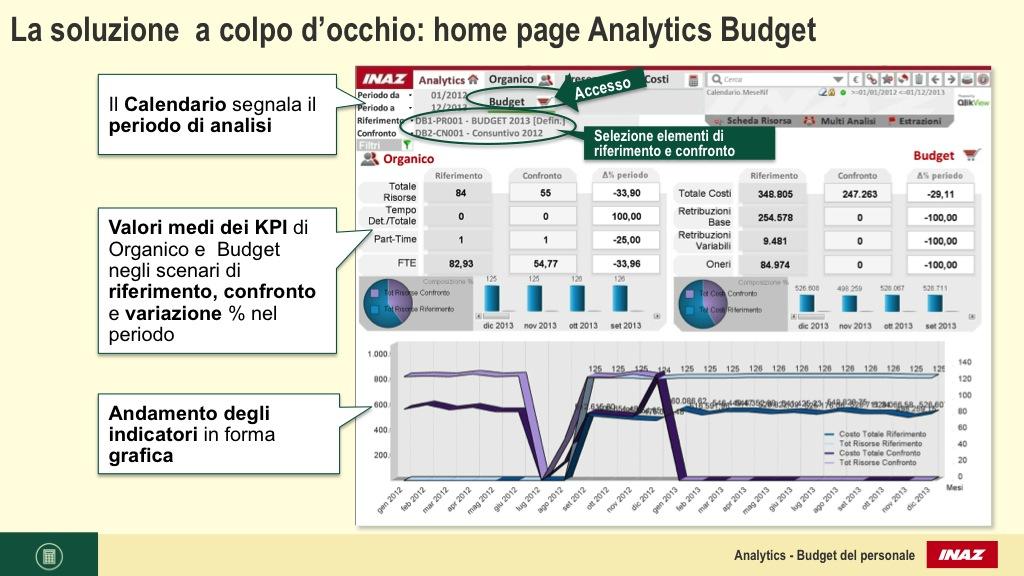 La soluzione  a colpo d'occhio: home page Analytics Budget