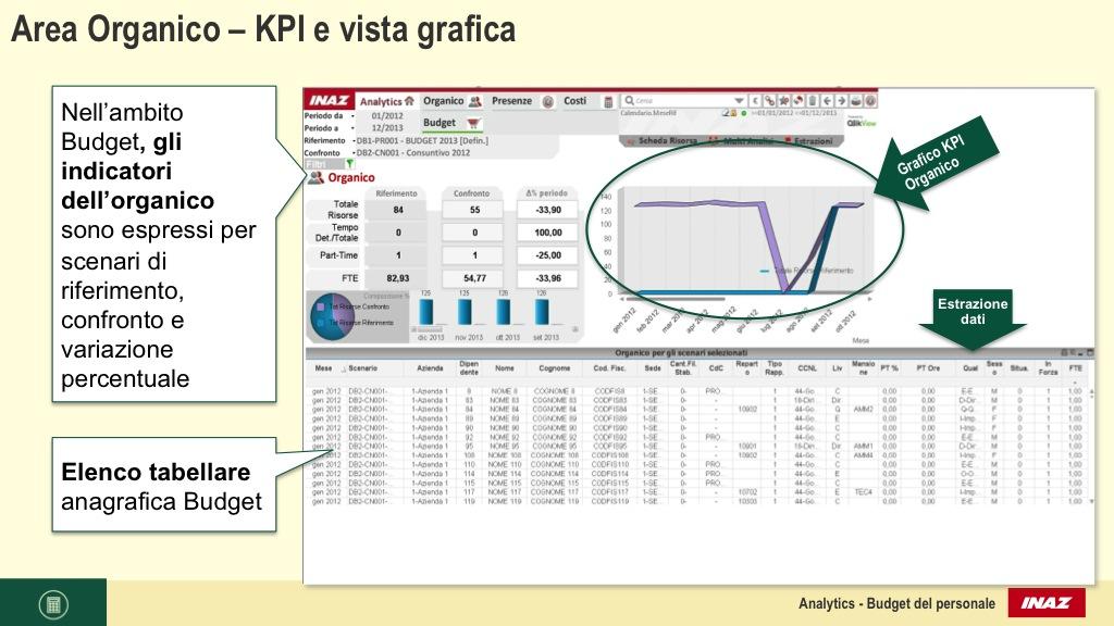 Area Organico – KPI e vista grafica
