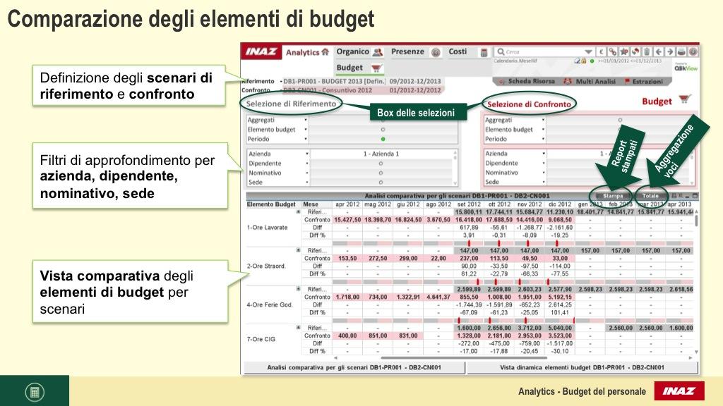 Comparazione degli elementi di budget
