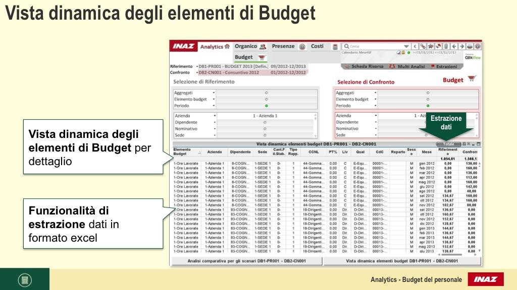 Vista dinamica degli elementi di Budget