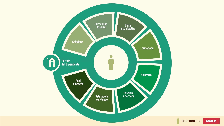 Funzionalità integrate per la gestione del personale