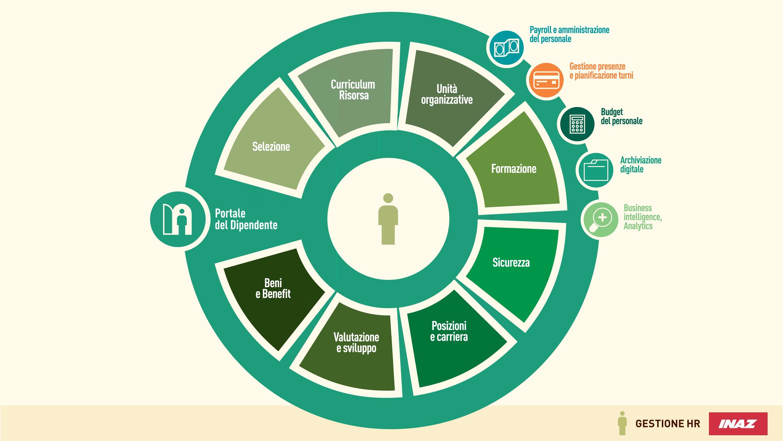 Funzionalità integrate Gestione HR