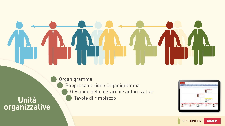 Unità organizzative e organigramma aziendale